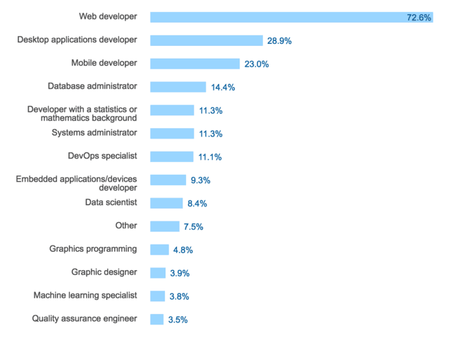 大约有四分之三的受访者是 web 开发人员,不过这其中也有许多人表示正在努力构建桌面应用和移动应用。